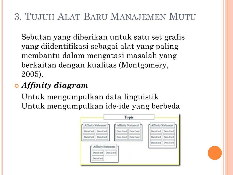 3. T UJUH A LAT B ARU M ANAJEMEN M UTU Sebutan yang diberikan untuk satu set grafis yang diidentifikasi sebagai alat yang paling membantu dalam mengat