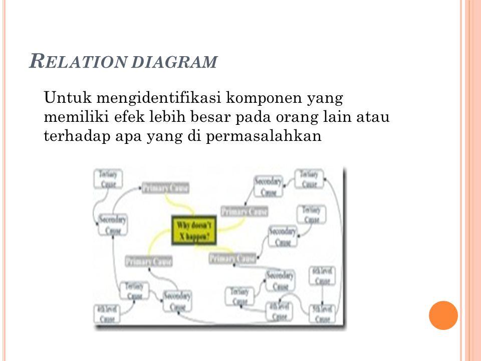 T REE DIAGRAM Untuk memecah kategori besar ke dalam rinci.