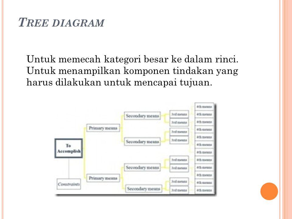 T REE DIAGRAM Untuk memecah kategori besar ke dalam rinci. Untuk menampilkan komponen tindakan yang harus dilakukan untuk mencapai tujuan.