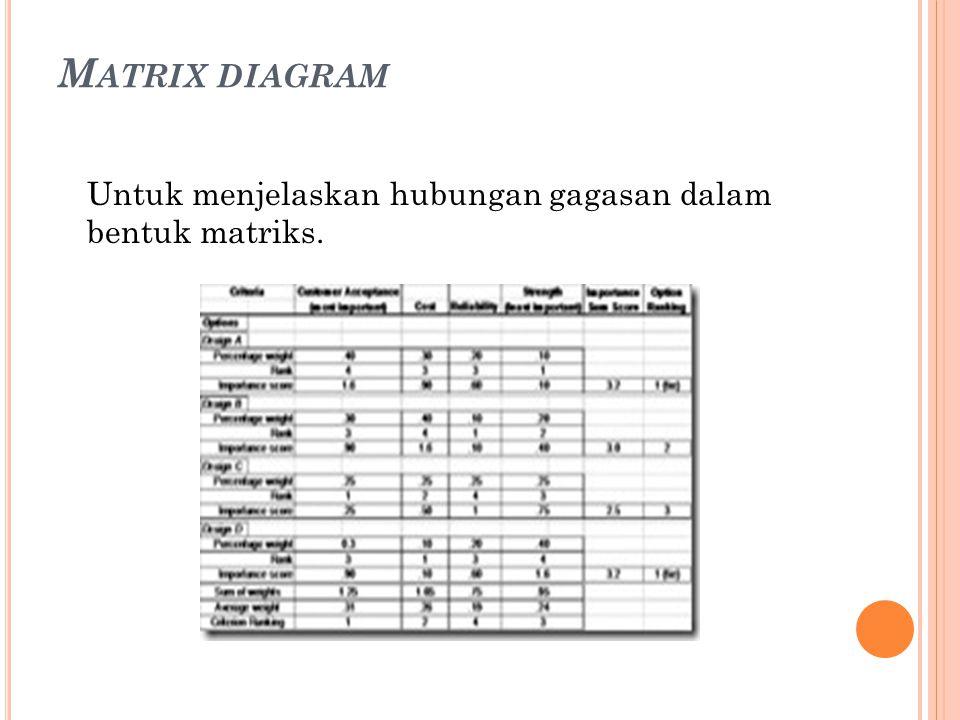 M ATRIX DIAGRAM Untuk menjelaskan hubungan gagasan dalam bentuk matriks.