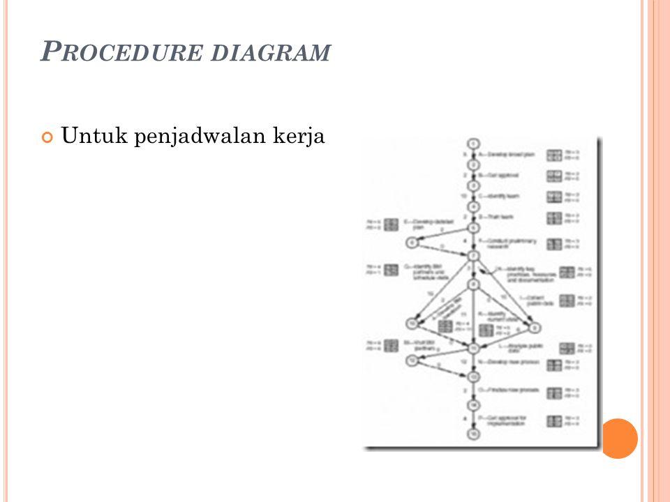 P ROCEDURE DIAGRAM Untuk penjadwalan kerja