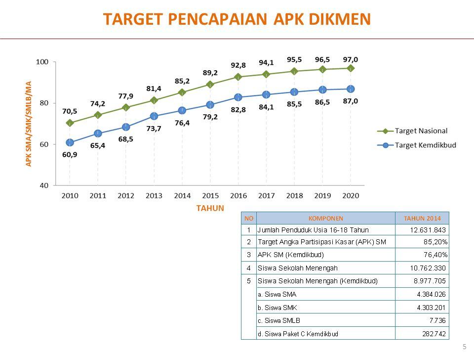 Kondisi Akses Pendidikan Menengah Per Kecamatan 6 Aceh Sumut Sumbar Riau Kep.