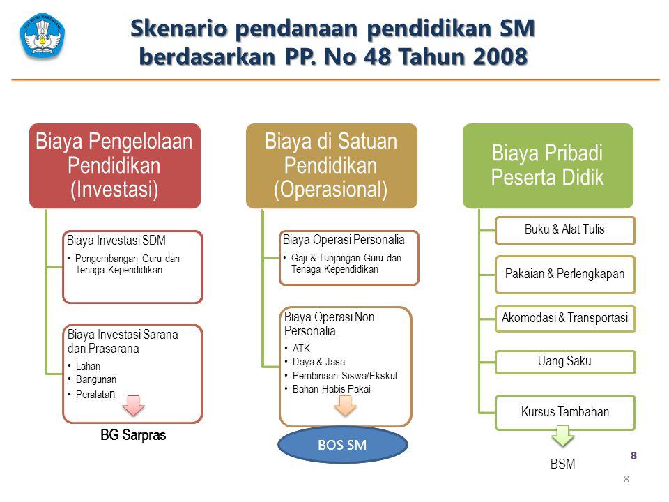 Skenario pendanaan pendidikan SM berdasarkan PP. No 48 Tahun 2008 8 Biaya Pengelolaan Pendidikan (Investasi) Biaya Investasi SDM Pengembangan Guru dan