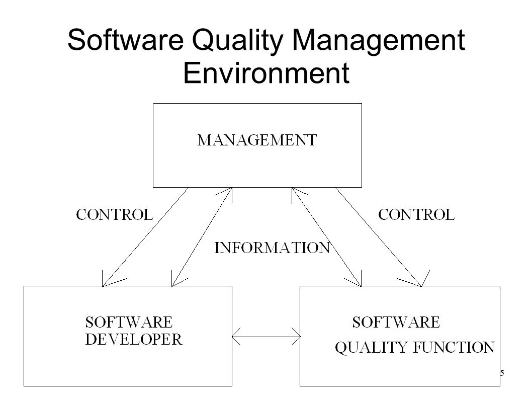 15 Software Quality Management Environment