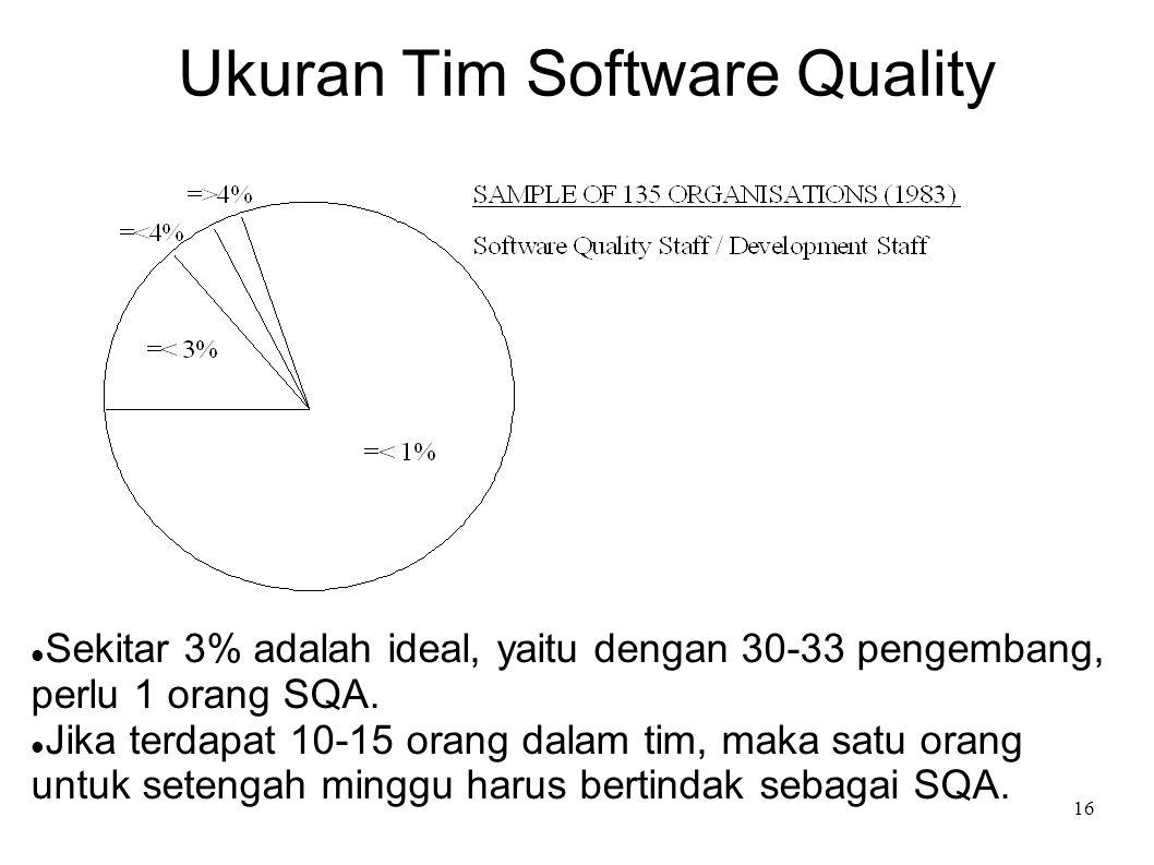 16 Ukuran Tim Software Quality Sekitar 3% adalah ideal, yaitu dengan 30-33 pengembang, perlu 1 orang SQA. Jika terdapat 10-15 orang dalam tim, maka sa