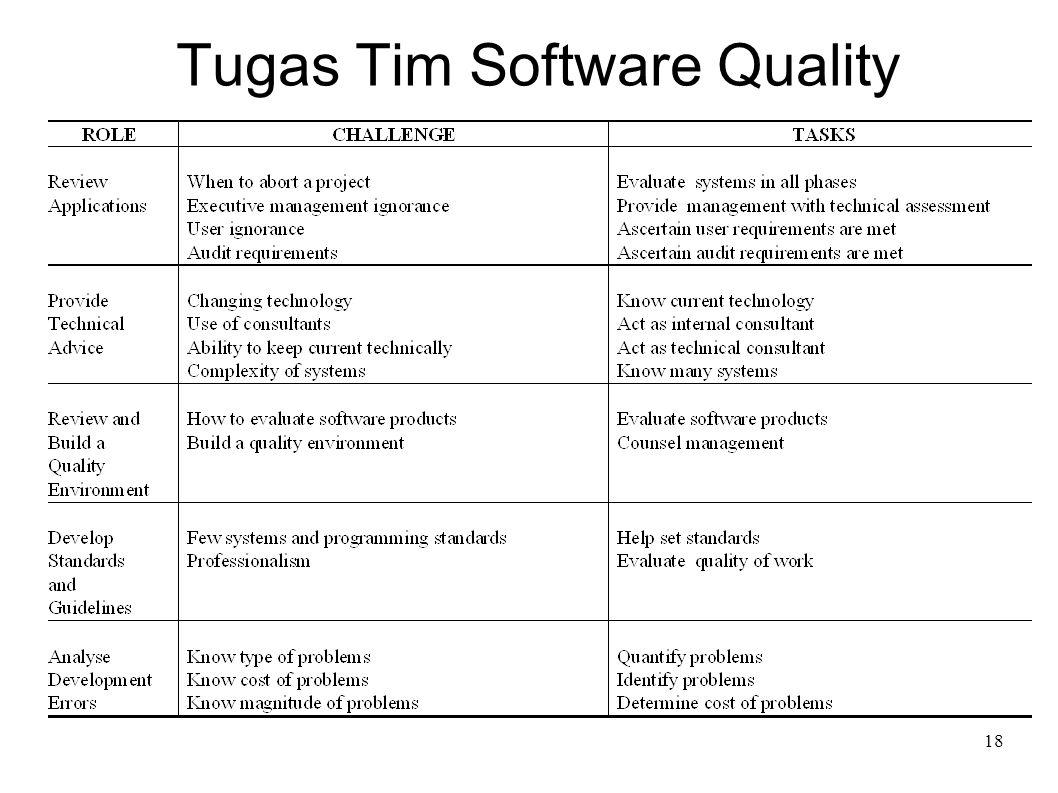 18 Tugas Tim Software Quality