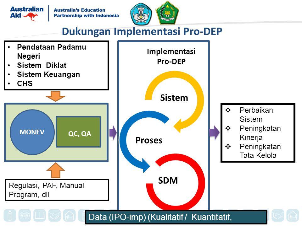 Dukungan Implementasi Pro-DEP Sistem Proses SDM  Perbaikan Sistem  Peningkatan Kinerja  Peningkatan Tata Kelola Data (IPO-imp) (Kualitatif / Kuantitatif, Pendataan Padamu Negeri Sistem Diklat Sistem Keuangan CHS Regulasi, PAF, Manual Program, dll Implementasi Pro-DEP QC, QA MONEV