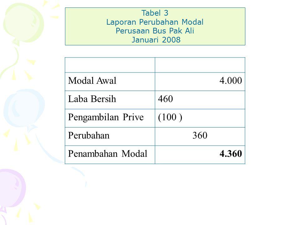 Modal Awal4.000 Laba Bersih460 Pengambilan Prive(100 ) Perubahan360 Penambahan Modal4.360 Tabel 3 Laporan Perubahan Modal Perusaan Bus Pak Ali Januari 2008