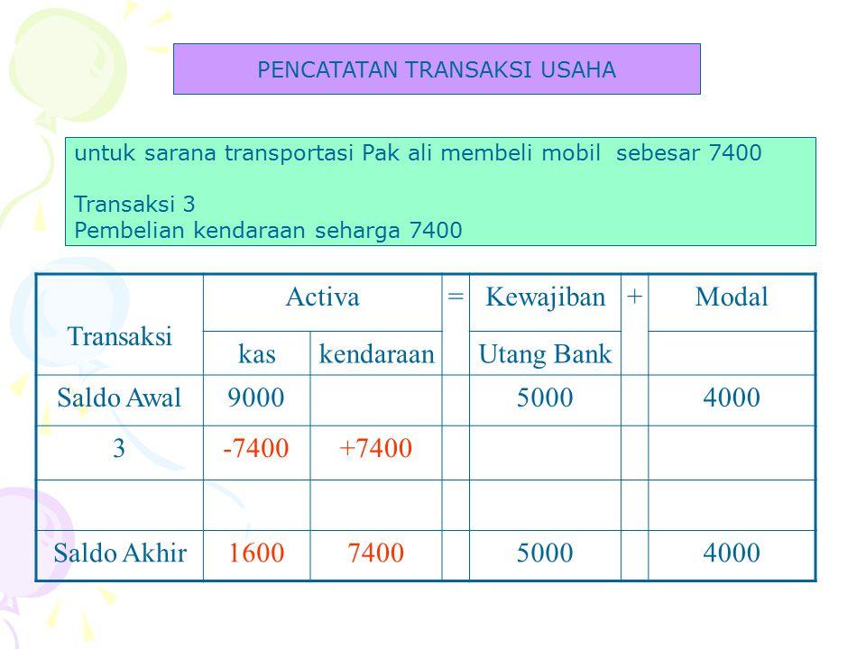 Pendapatan Jasa Angkutan 800 Beban Usaha300 Beban Perlengkapan 40 Total Beban340 Laba Bersih460 Tabel 2 Laporan Rugi Laba Perusaan Bus Pak Ali Bulan Januari 2008