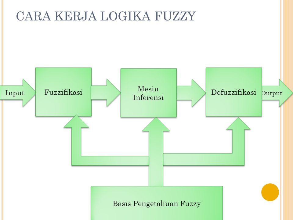 Persediaan; terdiri-atas 2 himpunan fuzzy, yaitu: SEDIKIT dan BANYAK.
