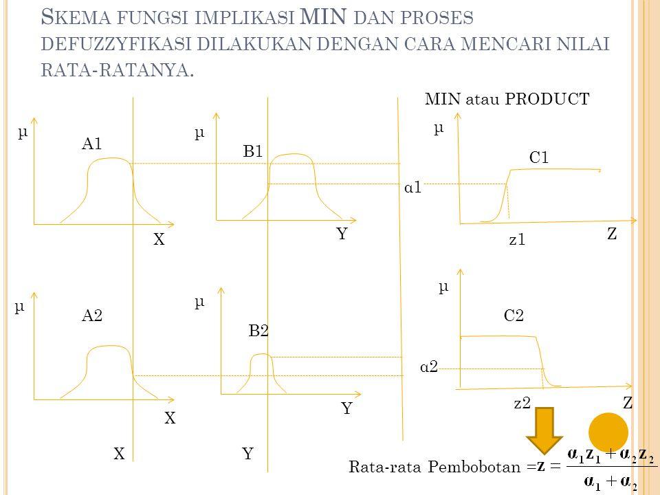 S OLUSI : VARIABEL FUZZY YG AKAN DIMODELKAN [R3] IF Permintaan NAIK And Persediaan BANYAK THEN Produksi Barang BERTAMBAH; α-predikat 3 = µ PmtNAIK ∩  PsdBANYAK = min(µ PmtNAIK (4000),µ PsdBANYAK (300)) = min(0,75; 0,4) = 0,4 Lihat himpunan Produksi Barang BERTAMBAH, (z-2000)/5000 = 0,4 ---> z3 = 4000