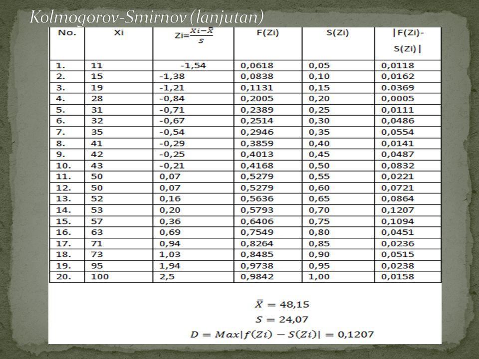 5.Keputusan: Karena D obs =0,1207 < 0,294 maka TERIMA Ho.