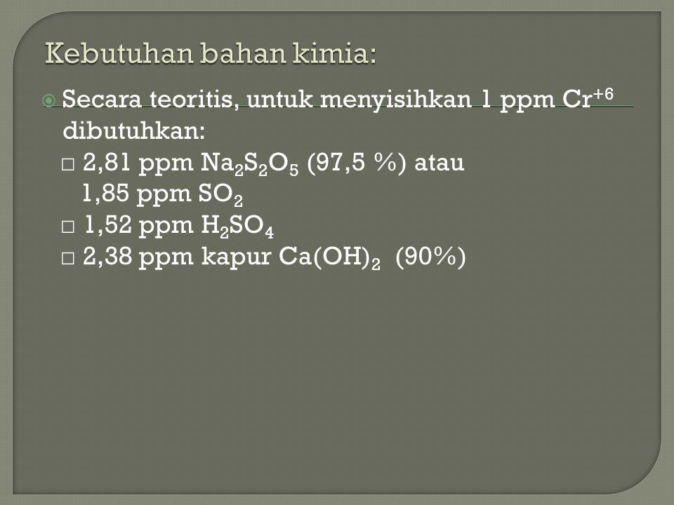  Secara teoritis, untuk menyisihkan 1 ppm Cr +6 dibutuhkan: □ 2,81 ppm Na 2 S 2 O 5 (97,5 %) atau 1,85 ppm SO 2 □ 1,52 ppm H 2 SO 4 □ 2,38 ppm kapur