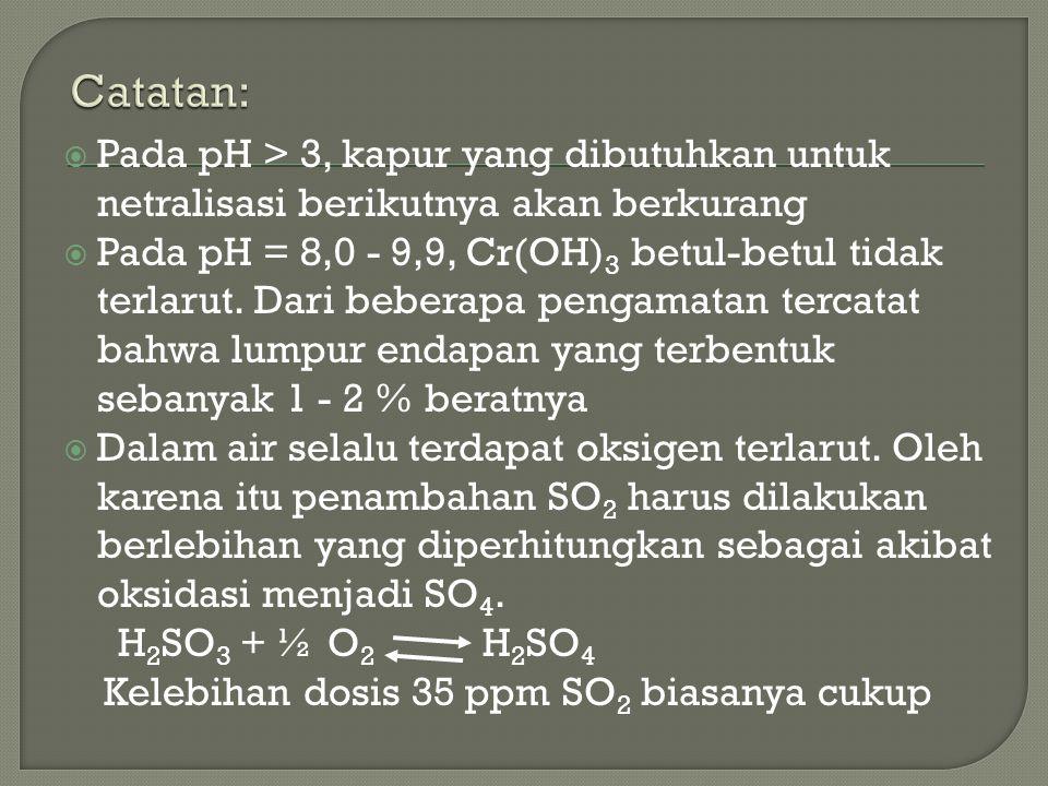  Pada pH > 3, kapur yang dibutuhkan untuk netralisasi berikutnya akan berkurang  Pada pH = 8,0 - 9,9, Cr(OH) 3 betul-betul tidak terlarut. Dari bebe
