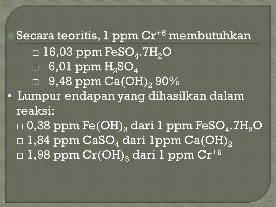  Secara teoritis, 1 ppm Cr +6 membutuhkan □ 16,03 ppm FeSO 4.7H 2 O □ 6,01 ppm H 2 SO 4 □ 9,48 ppm Ca(OH) 2 90% Lumpur endapan yang dihasilkan dalam