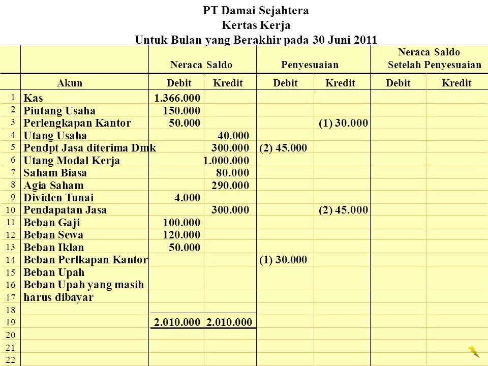 Kas1.366.000 Piutang Usaha150.000 Perlengkapan Kantor50.000(1) 30.000 Utang Usaha 40.000 Pendpt Jasa diterima Dmk300.000(2) 45.000 Utang Modal Kerja1.