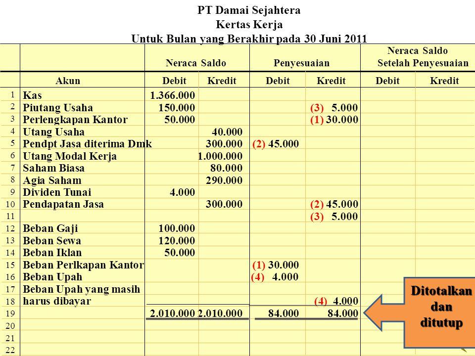 Kas1.366.000 Piutang Usaha150.000(3) 5.000 Perlengkapan Kantor50.000(1) 30.000 Utang Usaha 40.000 Pendpt Jasa diterima Dmk300.000(2) 45.000 Utang Moda