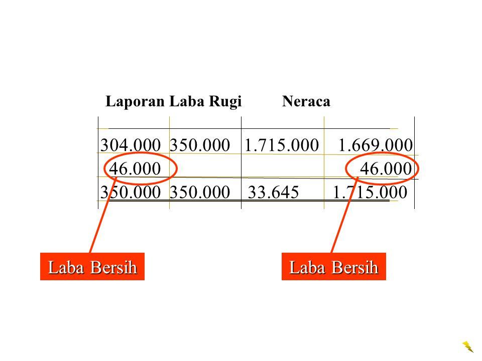 304.000350.000 1.715.000 1.669.000 46.000 350.000350.00033.645 1.715.000 Laporan Laba Rugi Neraca Laba Bersih