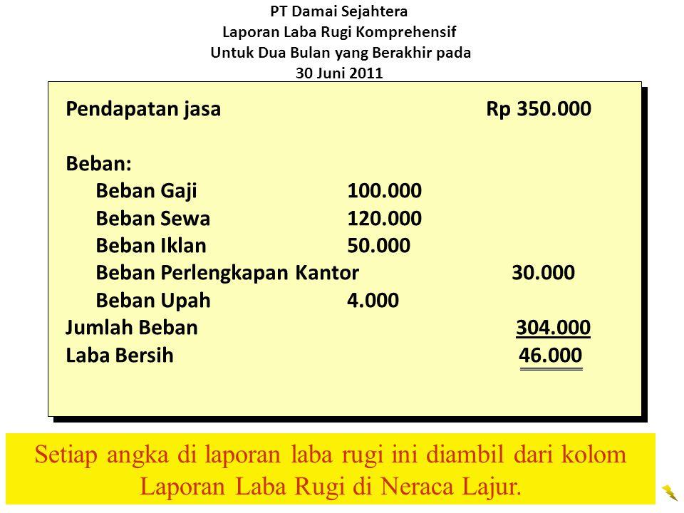 PT Damai Sejahtera Laporan Laba Rugi Komprehensif Untuk Dua Bulan yang Berakhir pada 30 Juni 2011 Pendapatan jasa Rp 350.000 Beban: Beban Gaji100.000