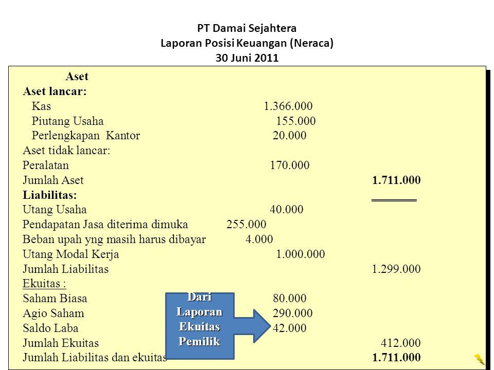 PT Damai Sejahtera Laporan Posisi Keuangan (Neraca) 30 Juni 2011 Aset Aset lancar: Kas 1.366.000 Piutang Usaha 155.000 Perlengkapan Kantor 20.000 Aset