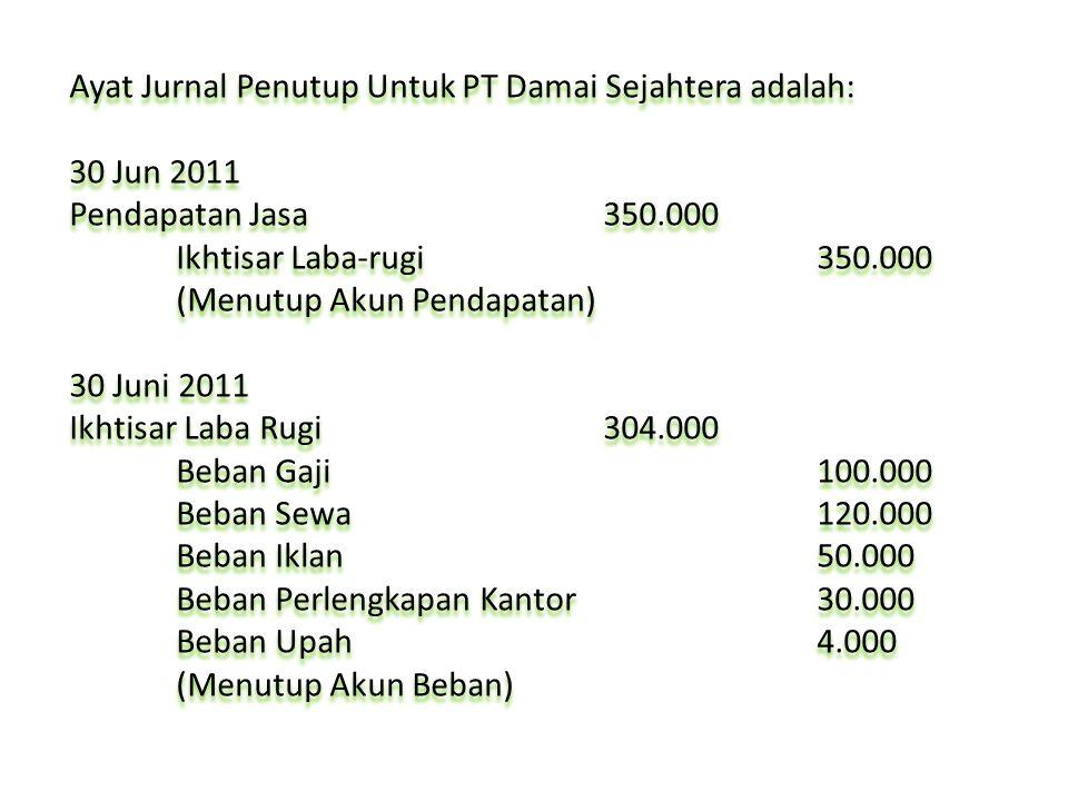 Ayat Jurnal Penutup Untuk PT Damai Sejahtera adalah: 30 Jun 2011 Pendapatan Jasa350.000 Ikhtisar Laba-rugi350.000 (Menutup Akun Pendapatan) 30 Juni 20