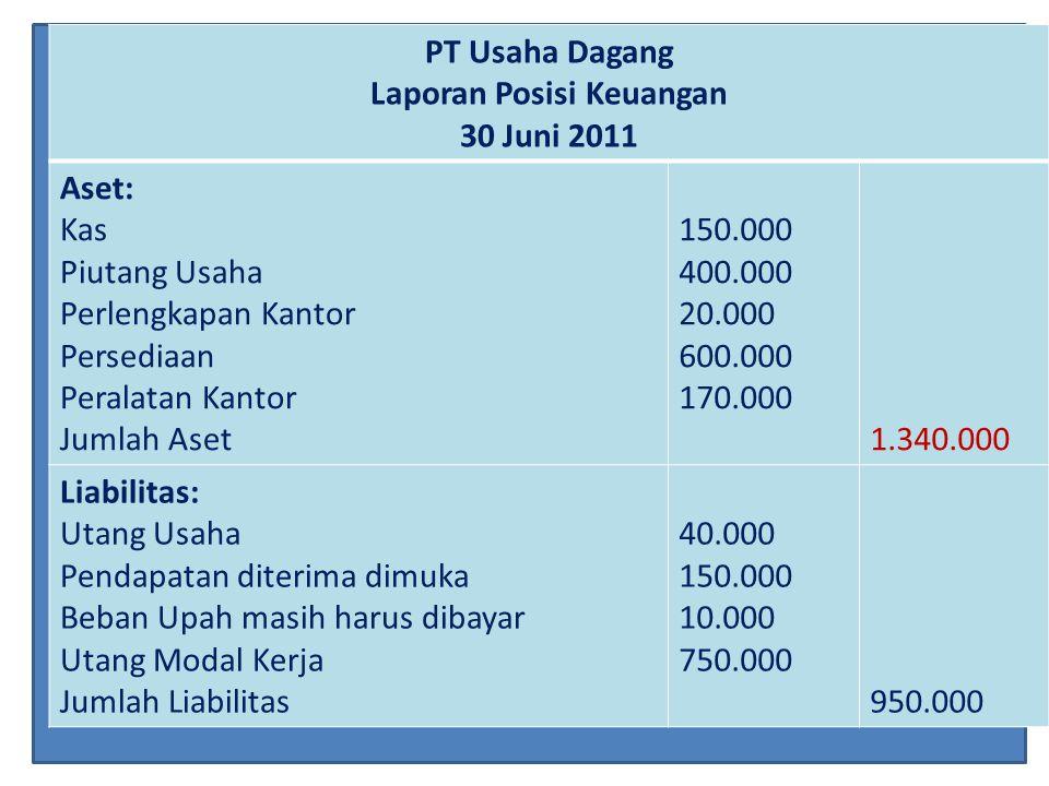 PT Usaha Dagang Laporan Posisi Keuangan 30 Juni 2011 Aset: Kas Piutang Usaha Perlengkapan Kantor Persediaan Peralatan Kantor Jumlah Aset 150.000 400.0