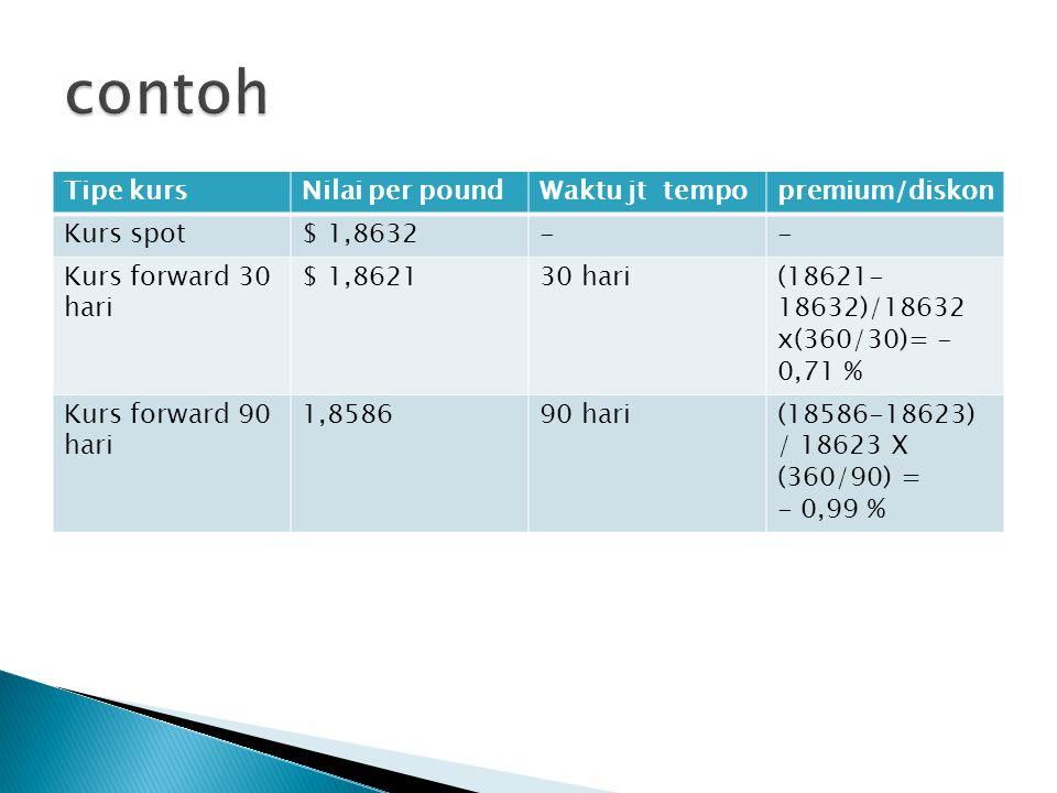 Tipe kursNilai per poundWaktu jt tempopremium/diskon Kurs spot$ 1,8632-- Kurs forward 30 hari $ 1,862130 hari(18621- 18632)/18632 x(360/30)= - 0,71 %