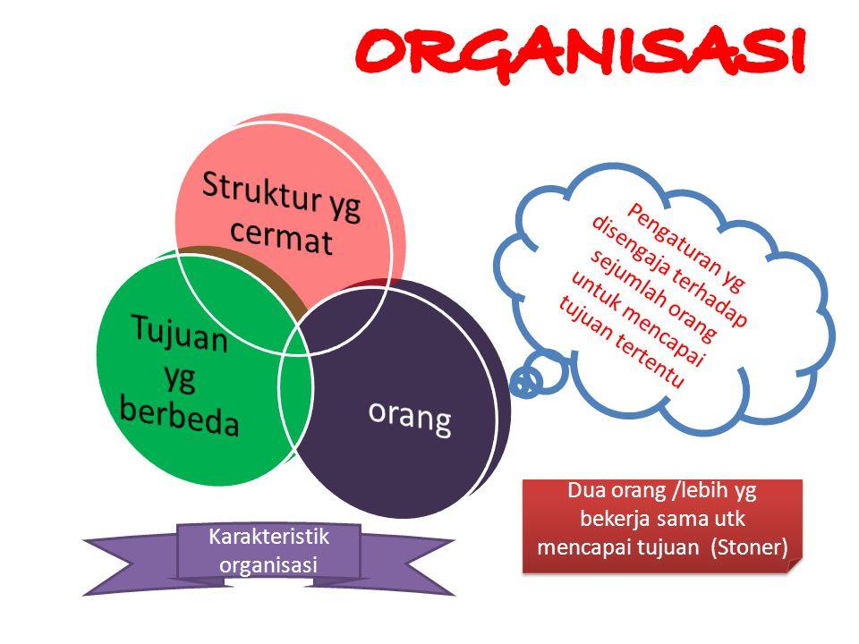 Manajemen dalam Organisasi Perencanaan Pengorganisasian KepemimpinanPengendalian Tujuan yang dicapai : Efisiensi Efektivitas Masukan dari lingkungan : SDM SDK SDF SDI
