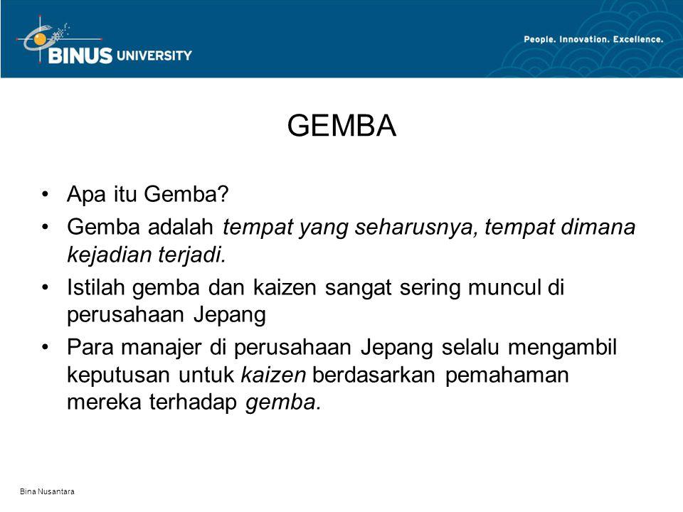 Bina Nusantara GEMBA Apa itu Gemba.