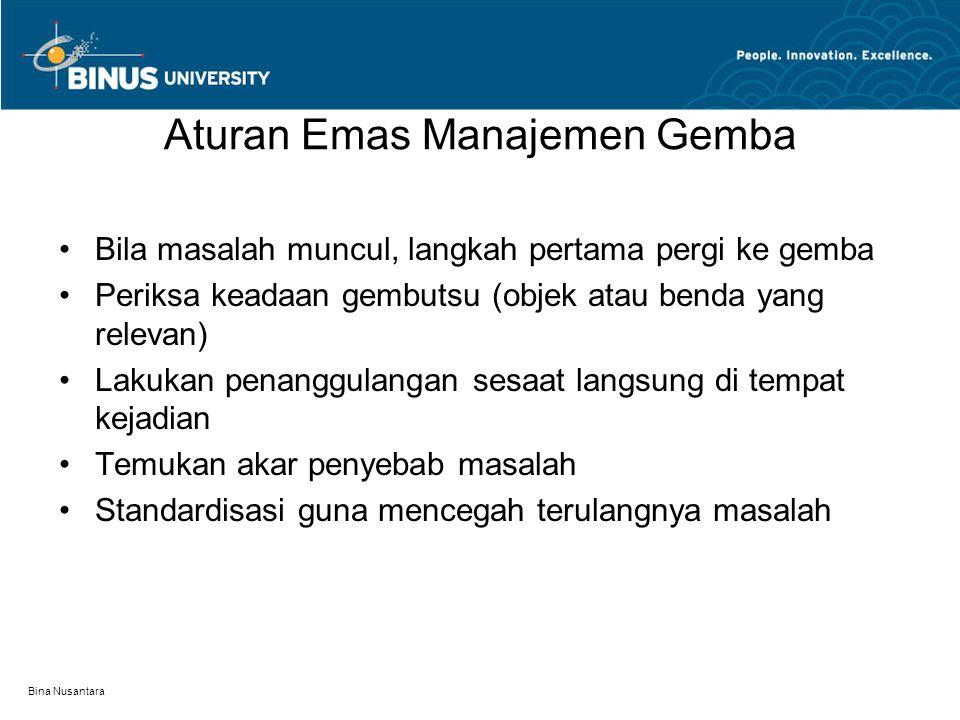 Bina Nusantara 5W What is 5W.What, When, Where, Why, Who.