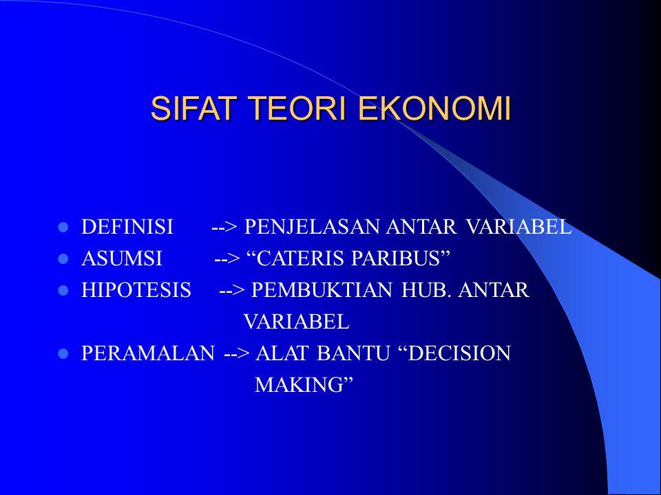 SIFAT TEORI EKONOMI DEFINISI --> PENJELASAN ANTAR VARIABEL ASUMSI --> CATERIS PARIBUS HIPOTESIS --> PEMBUKTIAN HUB.