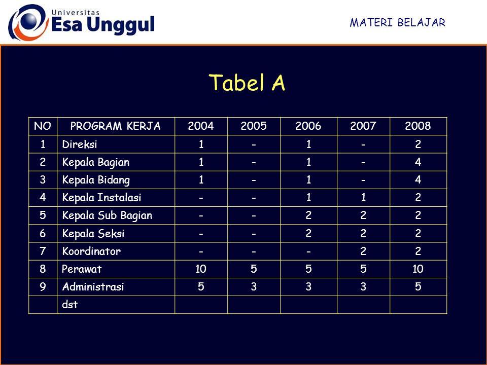 MATERI BELAJAR Tabel A NOPROGRAM KERJA20042005200620072008 1Direksi1-1-2 2Kepala Bagian1-1-4 3Kepala Bidang1-1-4 4Kepala Instalasi--112 5Kepala Sub Ba