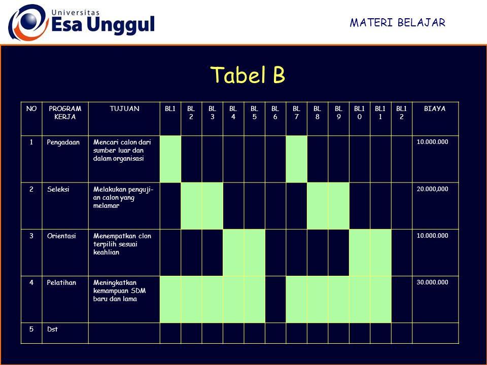 MATERI BELAJAR Tabel B NOPROGRAM KERJA TUJUANBL1BL 2 BL 3 BL 4 BL 5 BL 6 BL 7 BL 8 BL 9 BL1 0 BL1 1 BL1 2 BIAYA 1PengadaanMencari calon dari sumber lu