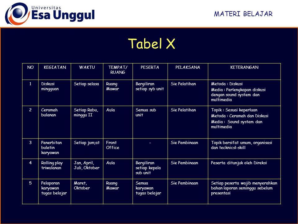 MATERI BELAJAR Tabel X NOKEGIATANWAKTUTEMPAT/ RUANG PESERTAPELAKSANAKETERANGAN 1Diskusi mingguan Setiap selasaRuang Mawar Bergiliran setiap syb unit S