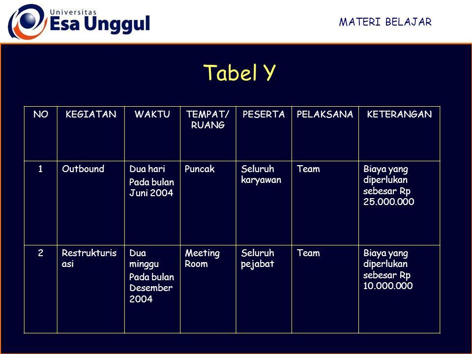 MATERI BELAJAR Tabel Y NOKEGIATANWAKTUTEMPAT/ RUANG PESERTAPELAKSANAKETERANGAN 1OutboundDua hari Pada bulan Juni 2004 PuncakSeluruh karyawan TeamBiaya
