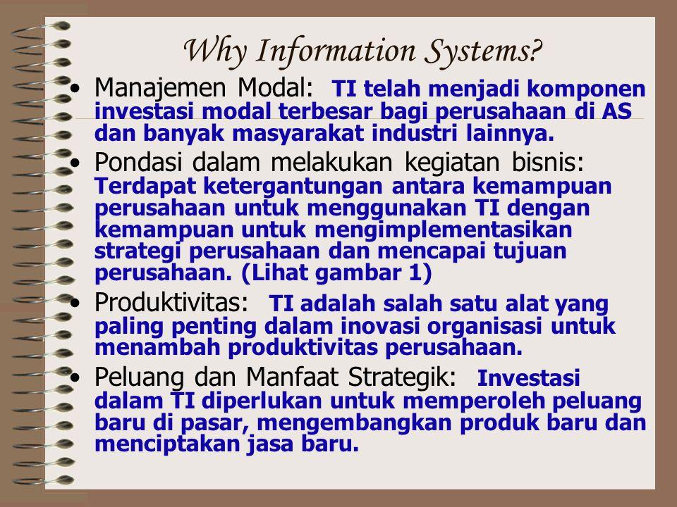 Why Information Systems? Manajemen Modal: TI telah menjadi komponen investasi modal terbesar bagi perusahaan di AS dan banyak masyarakat industri lain