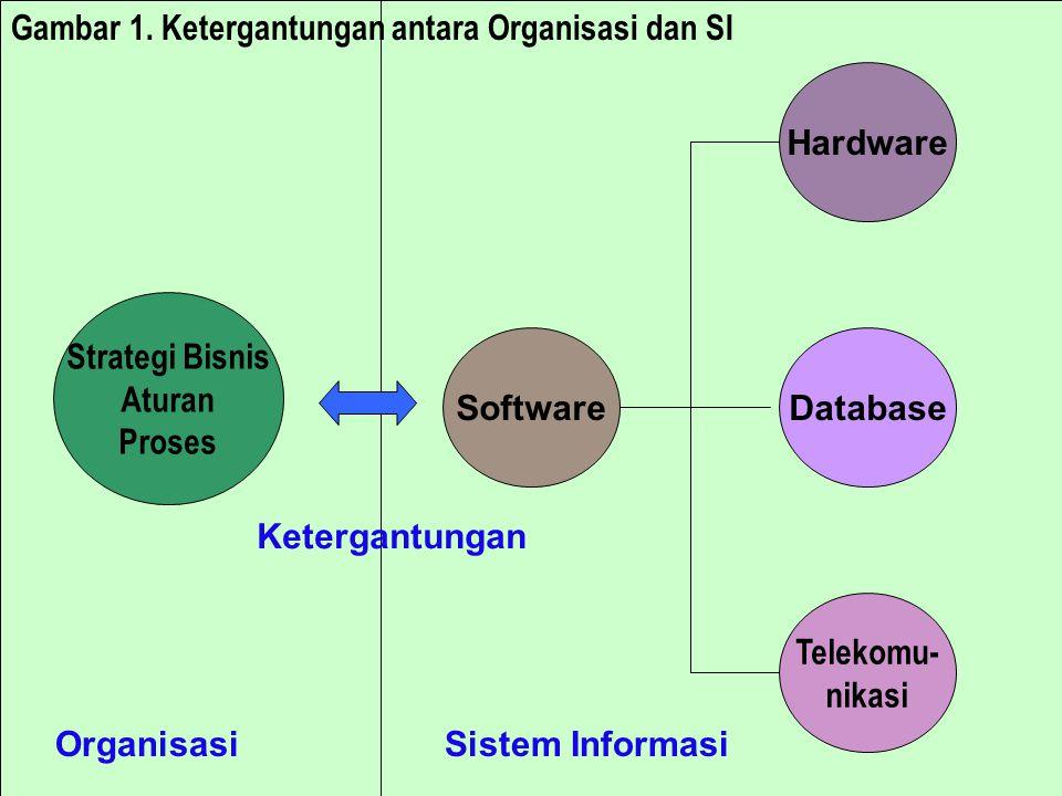 Strategi Bisnis Aturan Proses Software Telekomu- nikasi Database Hardware Sistem Informasi Ketergantungan Organisasi Gambar 1.