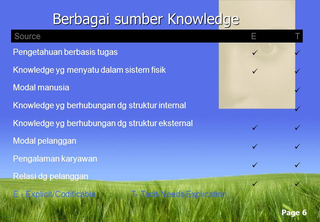 Page 5 Berbagai sumber Knowledge SourceET Pengetahuan karyawan, ketrampilan, dan Kompetensi Pengalaman ( baik individu maupun kelompokl ) Ketrampilan