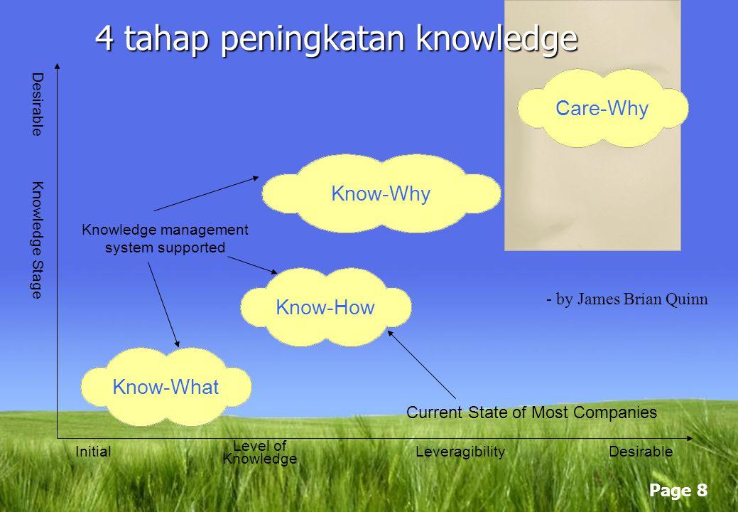 Page 7 Tahapan Penggunaan Pengetahuan Akuisisi Penggunaan bersama (sharing) Penggunaan (utilization)