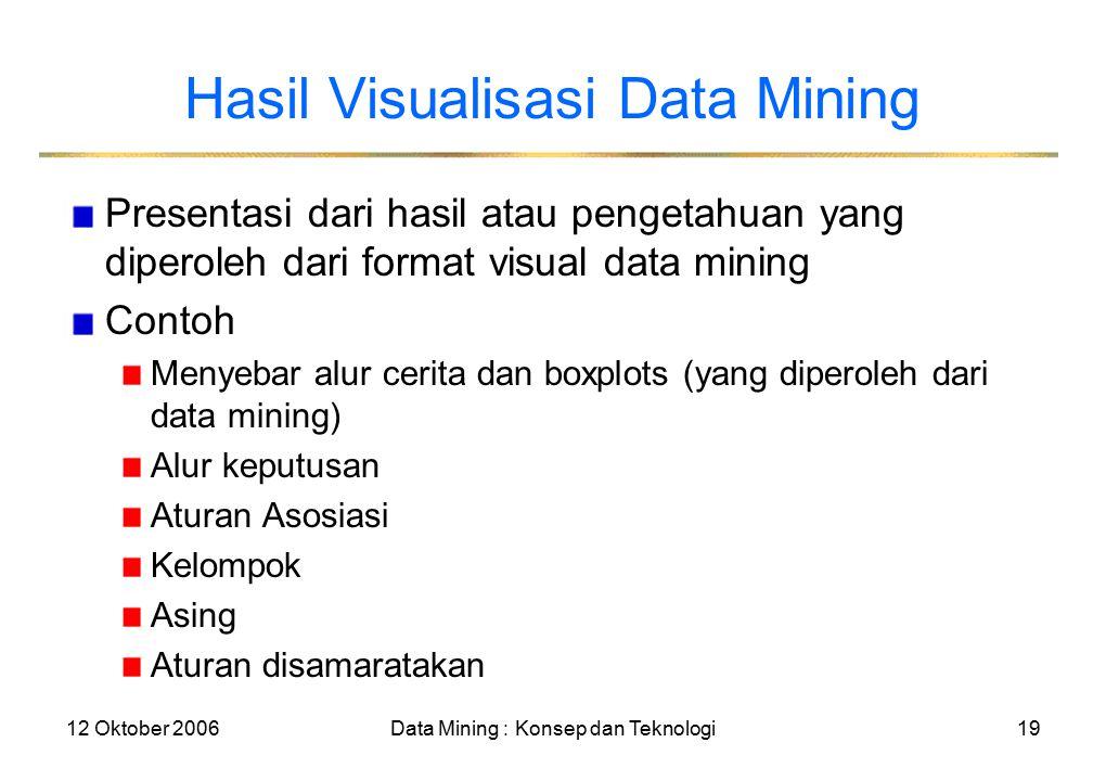 12 Oktober 2006Data Mining : Konsep dan Teknologi19 Hasil Visualisasi Data Mining Presentasi dari hasil atau pengetahuan yang diperoleh dari format visual data mining Contoh Menyebar alur cerita dan boxplots (yang diperoleh dari data mining) Alur keputusan Aturan Asosiasi Kelompok Asing Aturan disamaratakan