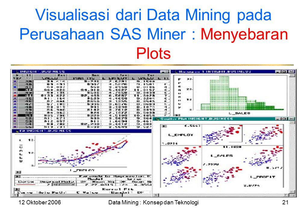 12 Oktober 2006Data Mining : Konsep dan Teknologi21 Visualisasi dari Data Mining pada Perusahaan SAS Miner : Menyebaran Plots
