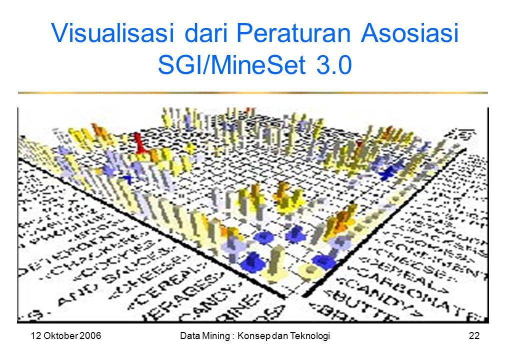 12 Oktober 2006Data Mining : Konsep dan Teknologi22 Visualisasi dari Peraturan Asosiasi SGI/MineSet 3.0