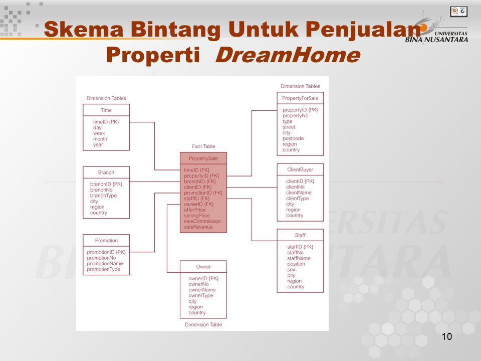 10 Skema Bintang Untuk Penjualan Properti DreamHome