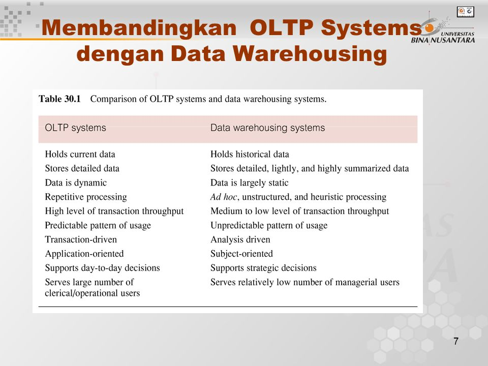 7 Membandingkan OLTP Systems dengan Data Warehousing