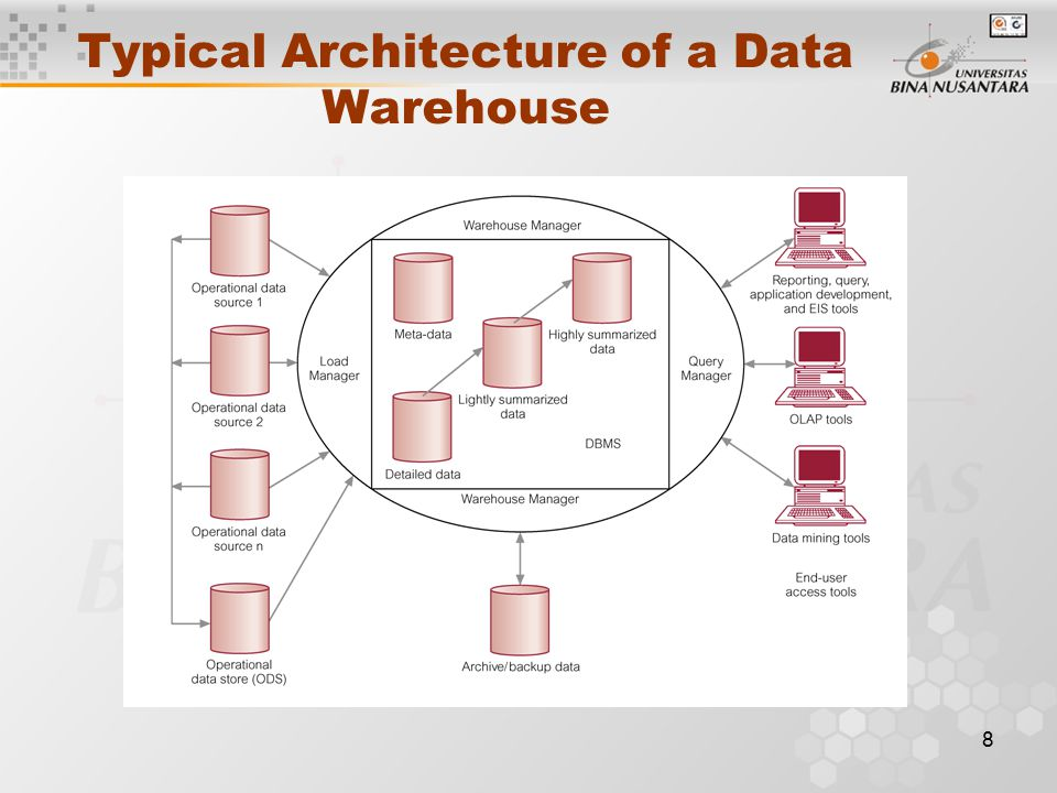 8 Typical Architecture of a Data Warehouse