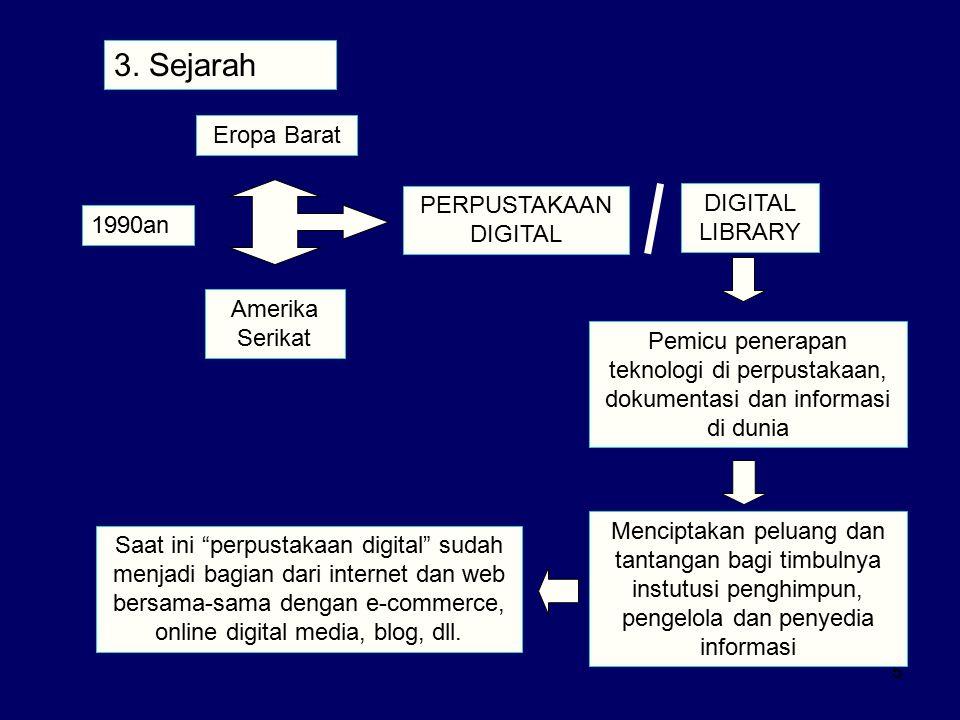 6 1.Database 1.Database ilmiah 2.Bersifat 2.Bersifat kerjasama (kolaborasi) 3.Infrastruktur 3.Infrastruktur Jaringan 4.Teknologi 4.Teknologi Digital →teknologi digital multimedia 5.Ada 5.Ada prakarsa DLI1 (Digital Libraries Initiative) + DLI2 dst.