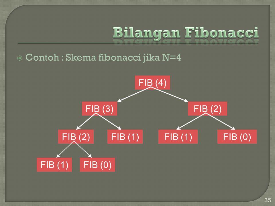  Contoh : Skema fibonacci jika N=4 35 FIB (4) FIB (3)FIB (2) FIB (1) FIB (0) FIB (1) FIB (0)
