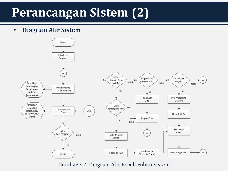 Perancangan Sistem (2) Diagram Alir Sistem Gambar 3.2. Diagram Alir Keseluruhan Sistem