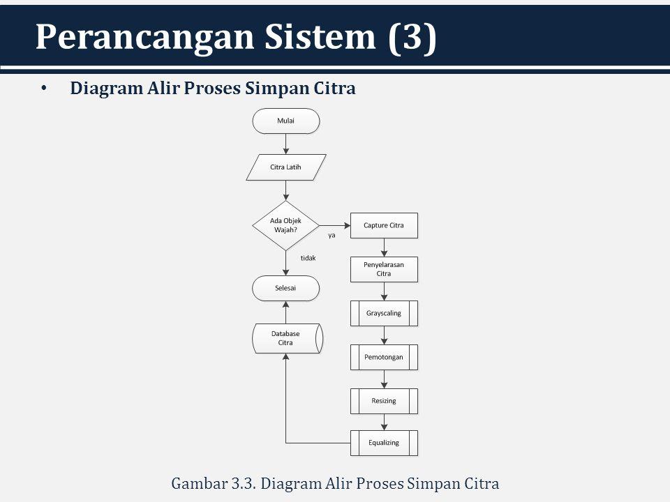 Perancangan Sistem (3) Diagram Alir Proses Simpan Citra Gambar 3.3. Diagram Alir Proses Simpan Citra