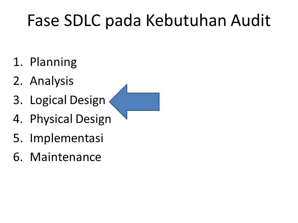 Fokus pada Logical Design 1.Form & Report 2.Dialogues & Interfaces 3.Files dan Data Bases